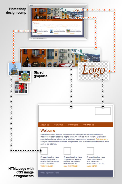 Here's a mini tutorial post from the lynda.com blog: For many designers, the process of designing a website ends with a series of mock-ups that represent how the website should look in a browser. While this is a necessary aspect to web design, it is only part of the design process. Translating the web design to HTML and CSS is as much an art form as it is a technical achievement